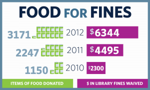 Library users help feed the hungry with Food for Fines