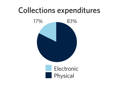 collections chart
